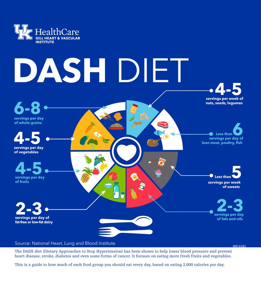 DASHダイエット 健康