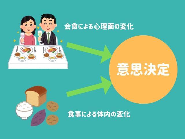 交渉・説得には心よりもまず相手の胃袋をつかめ!「胃外交」にみる【食事で意思決定が変わる5つの仕組み】