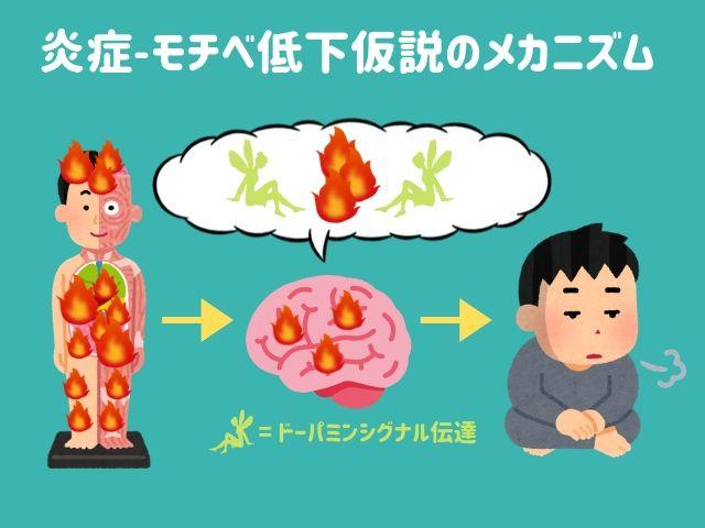うつ病から感染症、ちょっとしたストレスまで...体調不良でモチベーションが下がるのはアレが悪さをしている!という新仮説
