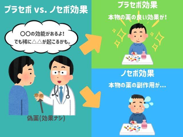 プラセボ 効果 と は プラセボ効果とは何ですか?|治験啓発パンフレット:治験の疑問に答...