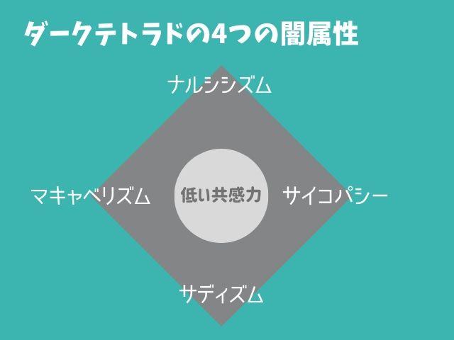 人間の性格の闇属性は4つだ!ダークトライアドに1種類を追加した「ダークテトラド」とは?