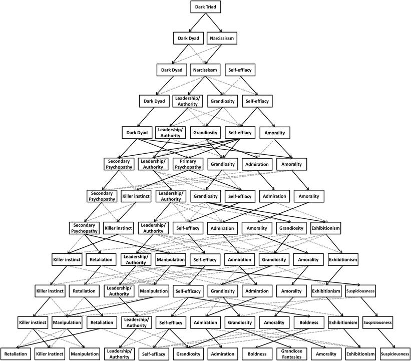 ダークトライアドは12種類の性格で成り立っている!簡単なようで複雑な真の姿とは?